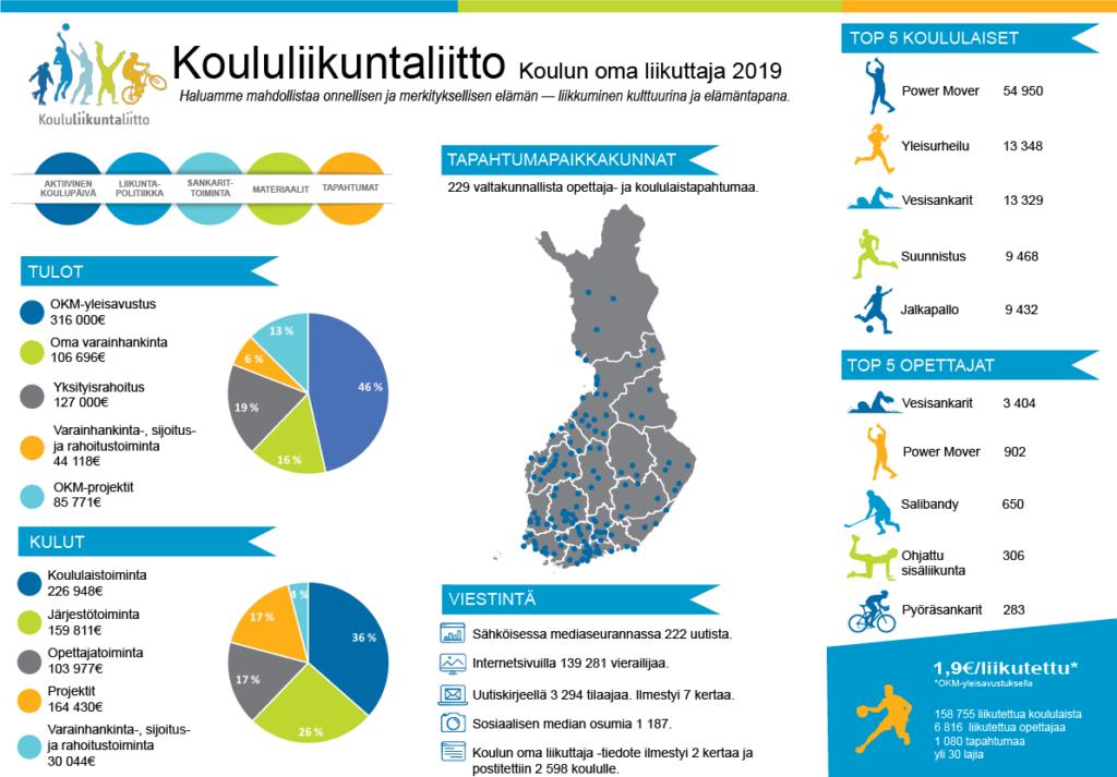 Infograafi Koululiikuntaliiton toiminnasta vuodelta 2019