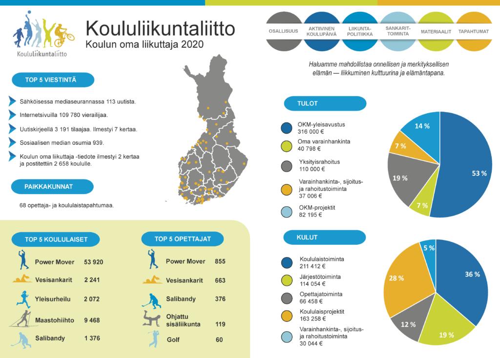 Infograafi Koululiikuntaliiton toiminnasta vuodelta 2020