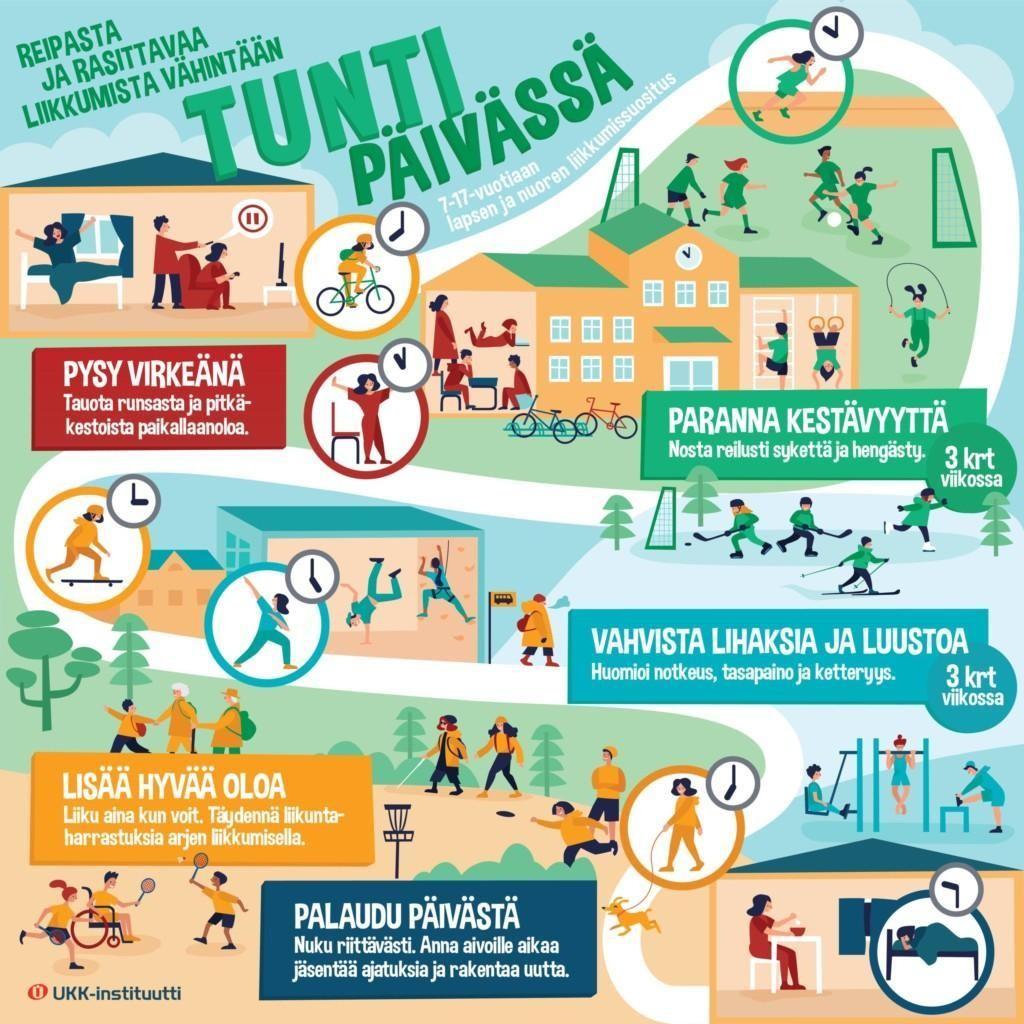 Lasten ja nuorten liikkumissuositukset suomeksi Lähde: UKK-Instituutti