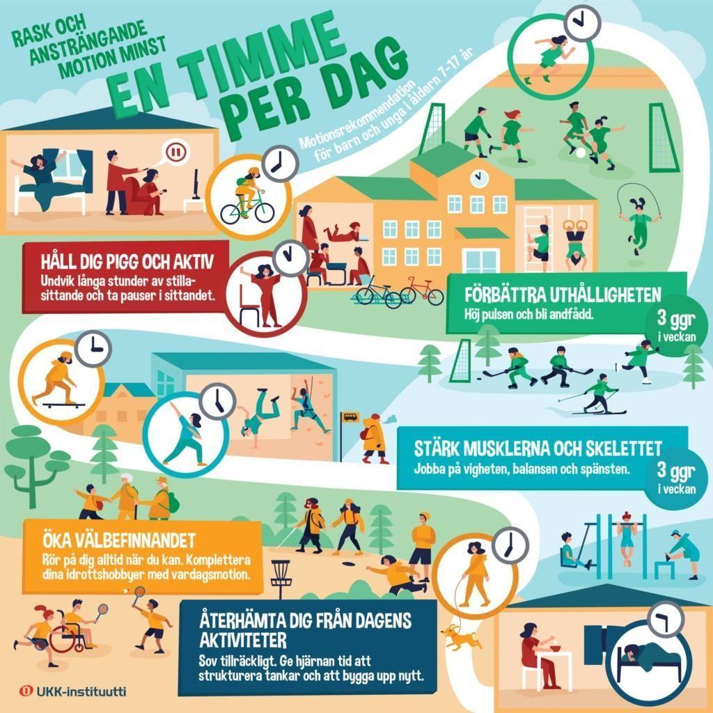 Lasten ja nuorten liikkumissuositukset på svenska Källan: UKK-Instituutti