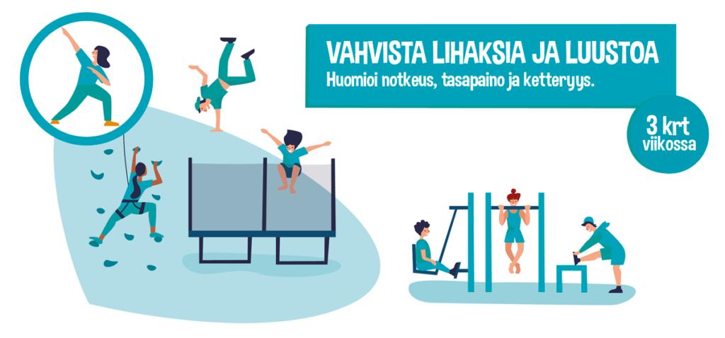 Lasten ja nuorten liikkumissuositukset vihreä turkoosi kuva: paranna lihaskuntoasi Lähde: UKK-Instituutti