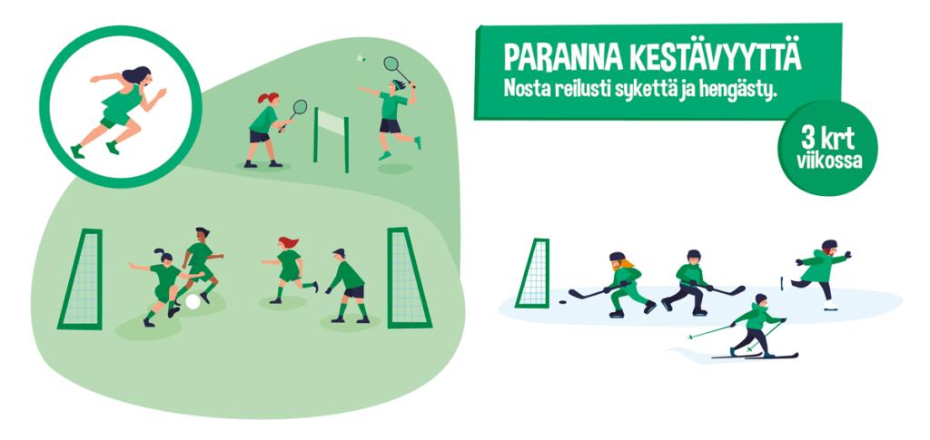 Lasten ja nuorten liikkumissuositukset vihreä kuva: Paranna kestävyyskuntoasi Lähde: UKK-Instituutti